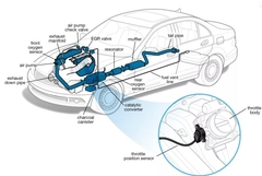 Tips on TPS -The Throttle Position Sensor