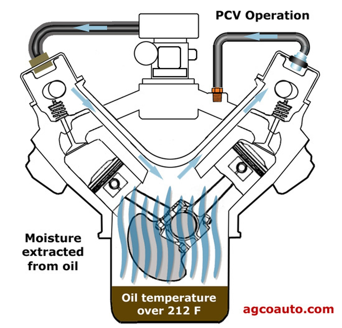 What Is A Pcv Valve Service  Positive Crankcase Ventilation