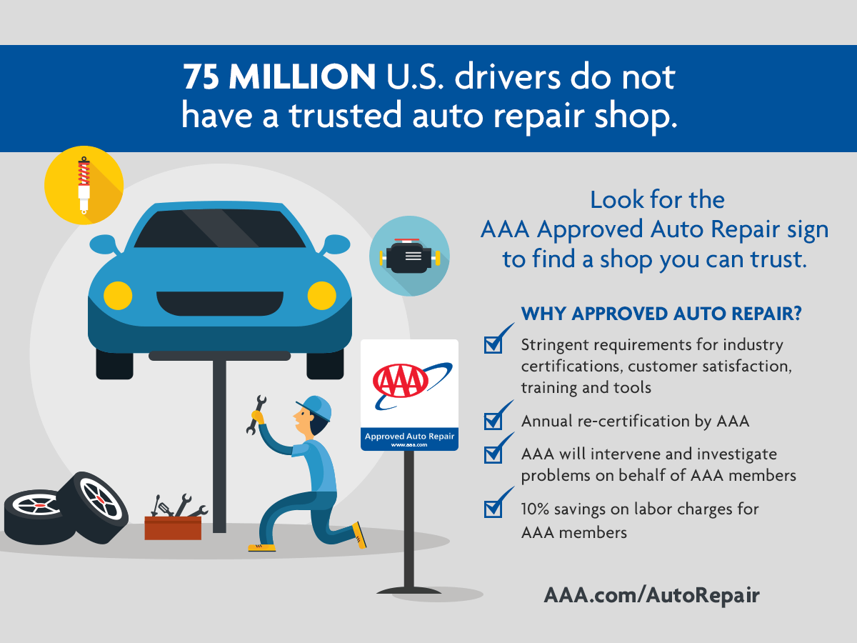 75 million U.S. drivers do not have a trusted auto repair shop.