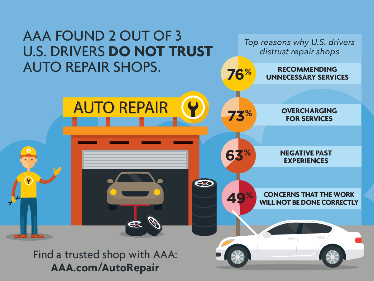 AAA found out 2 out of 3 U.S. drivers DO NOT TRUST auto repair shops.